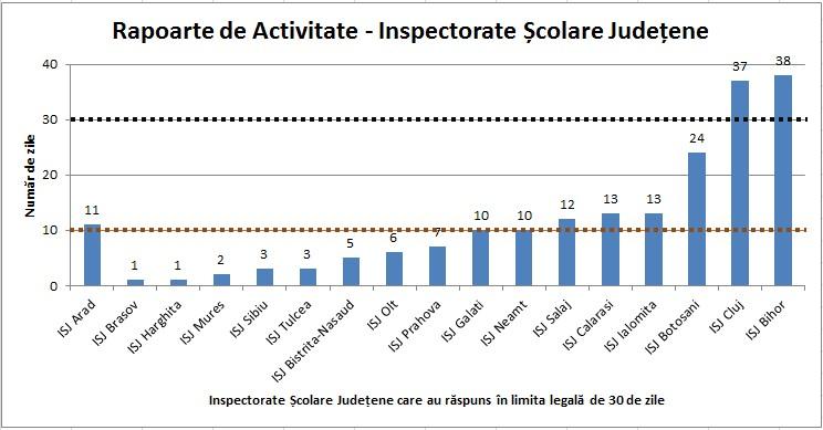 rapoarte inspectorate
