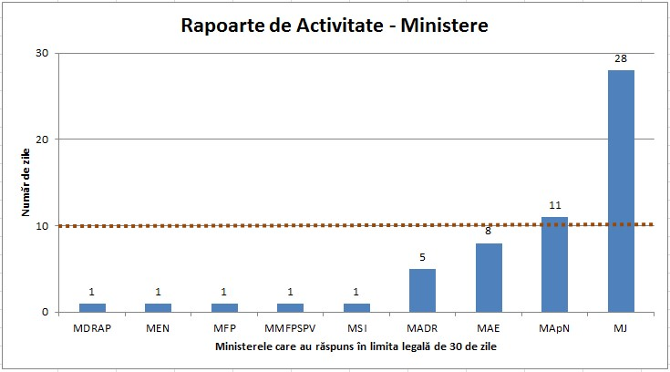 rapoarte ministere