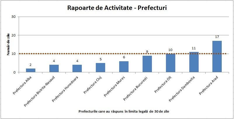 rapoarte prefecturi