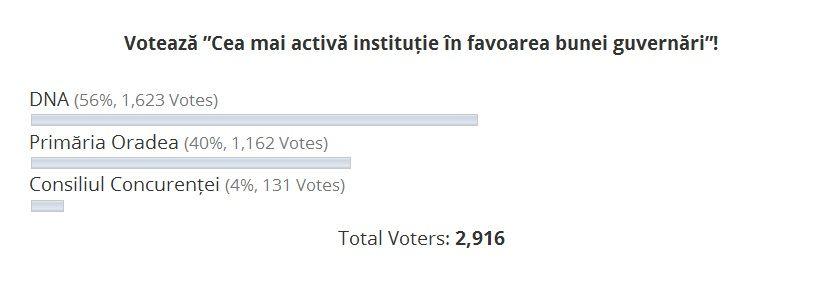 poll activi
