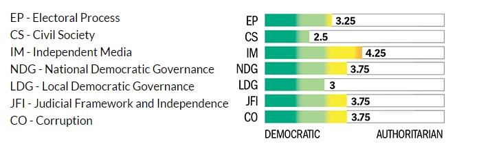 indicatori democratie freedom house