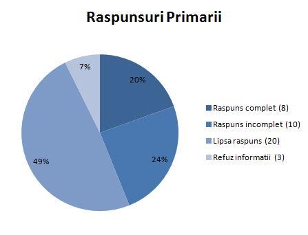 Primarii (1)