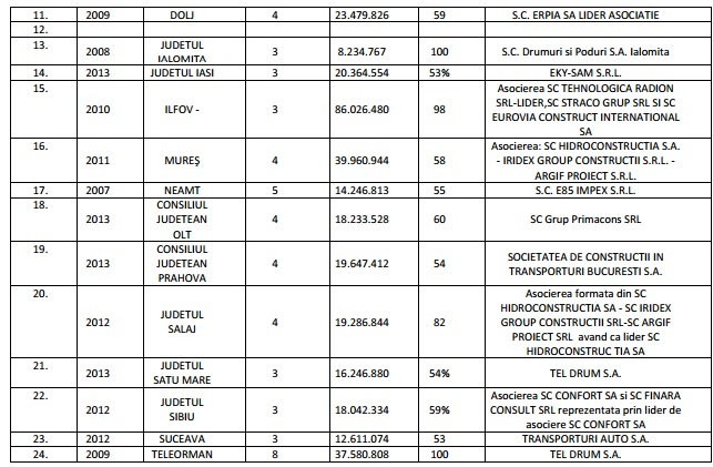 captura tabel 2
