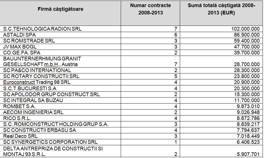 PMB_primele 20 firme castigatoare