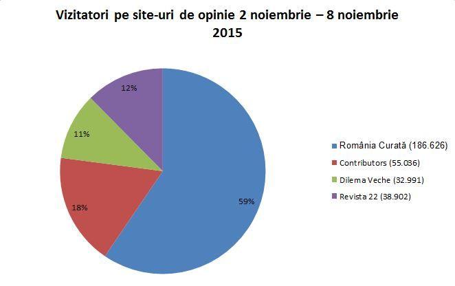Site-ul România Curată a avut audiență mai mare decât toate celelalte site-uri destinate publicului educat și activ din România la un loc!