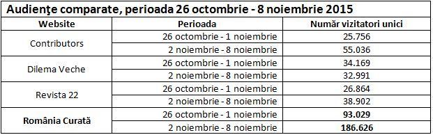 Tabel comparativ, cititori unici, în săptămânile 26 octombrie - noiembrie 2015, respectiv 2-8 noiembrie 2015. Sursa: Trafic.ro