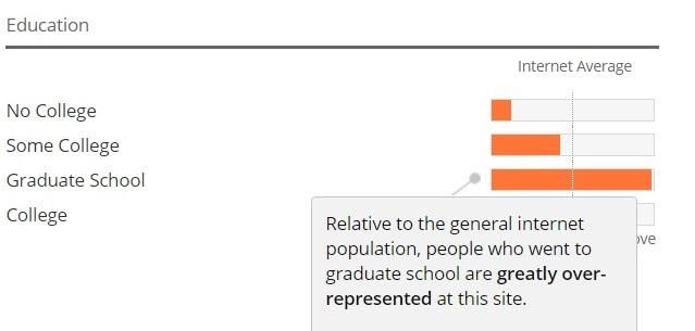 Comparativ cu audiența generală pe internet (unde media cititorilor educați este peste media educației citiorilor/ audienției din mass-media clasice), cititorii cu studii superioare ai site-ului România Curată sunt SUPRA-reprezentați. Sursa: Alexa.com