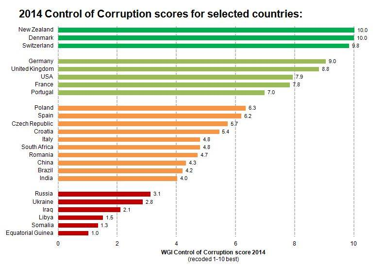 tabel control of corruption
