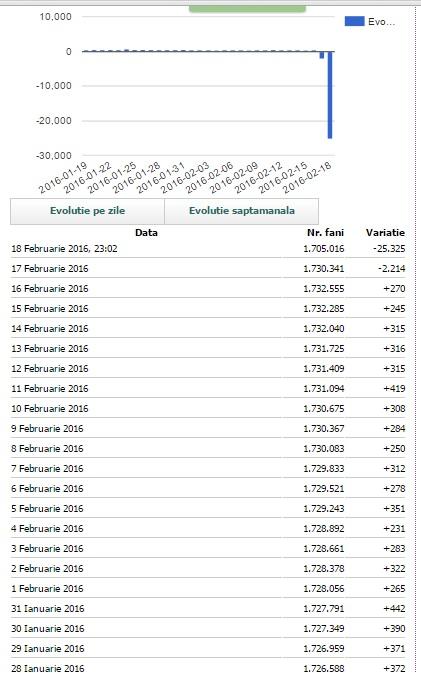 În fiecare zi din ianuarie și februarie, pagina de Facebook a lui Klaus Iohannis a încheiat cu plus de 2-400 de utilizatori; pe 17 februarie a pierdut peste 2.000, iar pe 18 februarie peste 25.000. Sursa: facebrands.ro