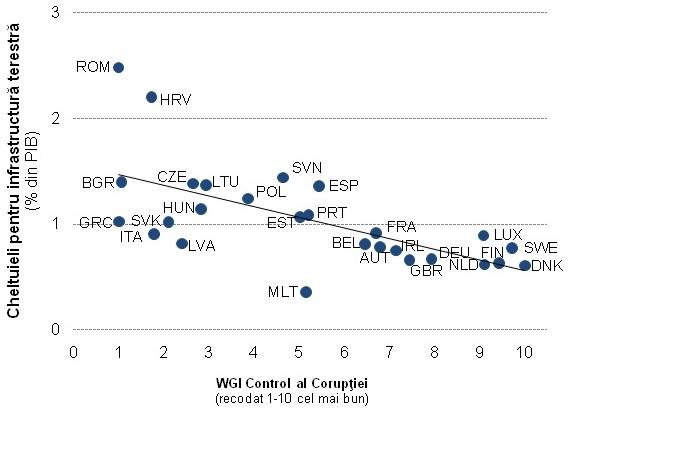sursa: WGI Control al corupției (2013) și cheltuielile OCDE pentru infrastructura terestră de transport