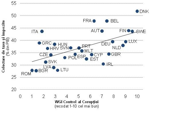 Sursa: WGI Control al Corupției (2013) și statistici Eurostat pe 2014