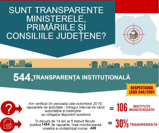 VIDEOGRAFIC: Cât de transparente sunt instituțiile publice din România