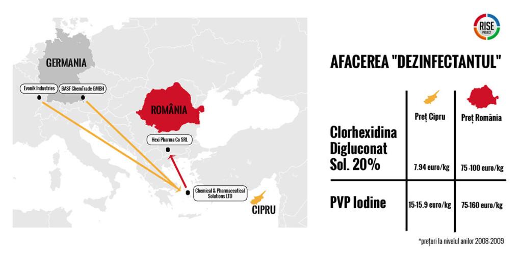 RISE Project: Condrea cumpăra dezinfectantul din Germania cu 7,9 euro litrul și-l vindea spitalelor din România cu 100 de euro