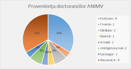 grafic1 dcotoranzi ANIMV 2013