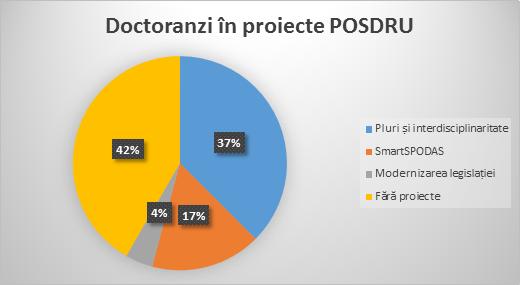 grafic3proiecte