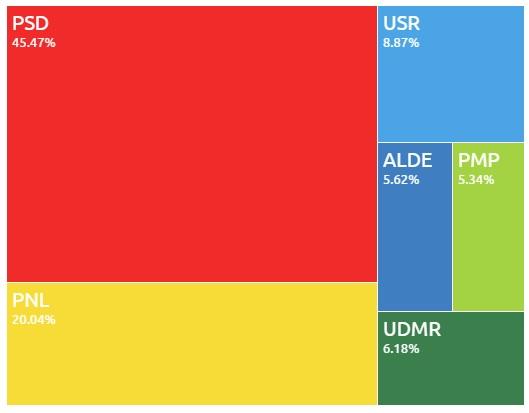 Distribuția pe partide a mandatelor la Camera Deputaților (sursa: BEC)