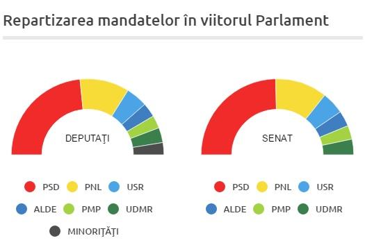 Repartizarea mandatelor după alegerile din 11 decembrie (sursa: BEC)