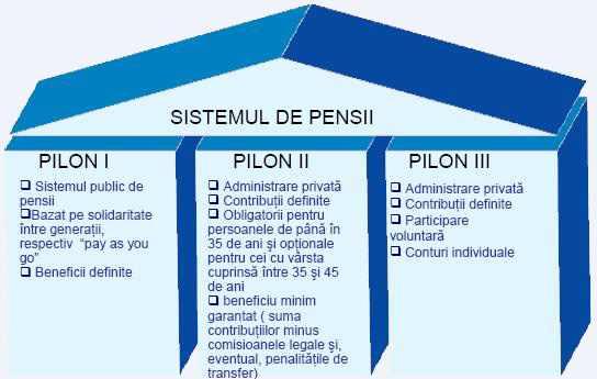 USR: PSD pune cruce intereselor României pe termen lung prin scăderea contribuțiilor la Pilonul II de pensii