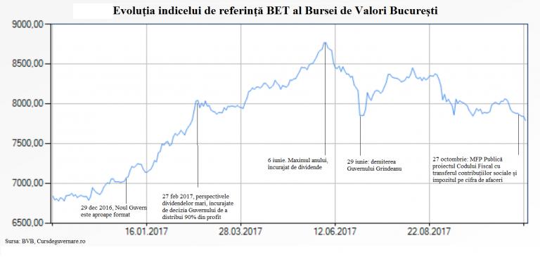 Derapajele politicilor fiscale și economice au redus la jumătate creșterea Bursei în 2017