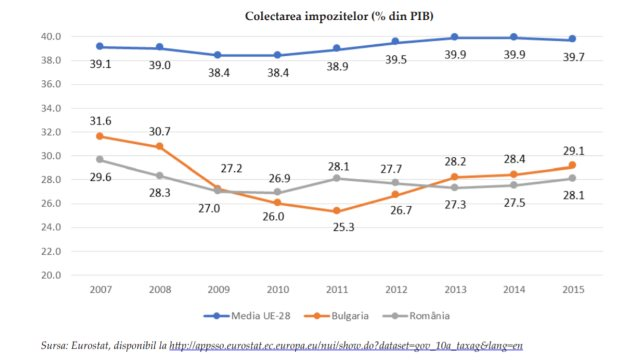12 ani în UE: venitul României s-a dublat, corupția a scăzut cu 25%, dar mai sunt multe de făcut