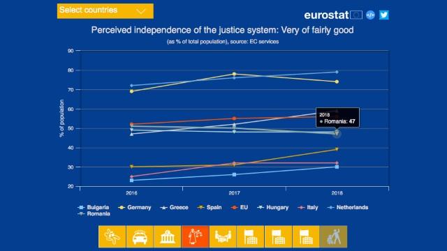 Cifrele EUROSTAT asupra siguranței, justiției și instituțiilor statului