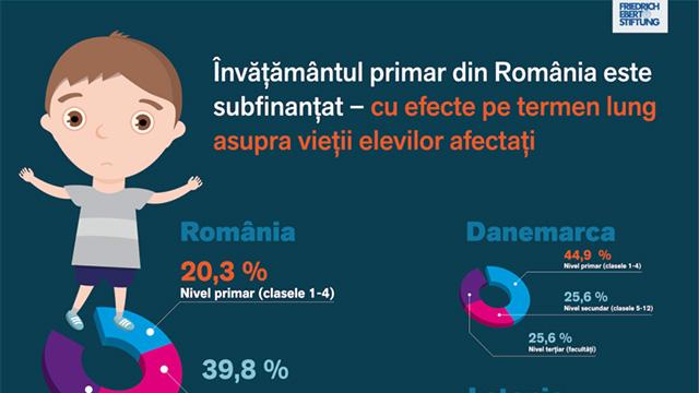 Infografic: învățământul primar din România este subfinanțat