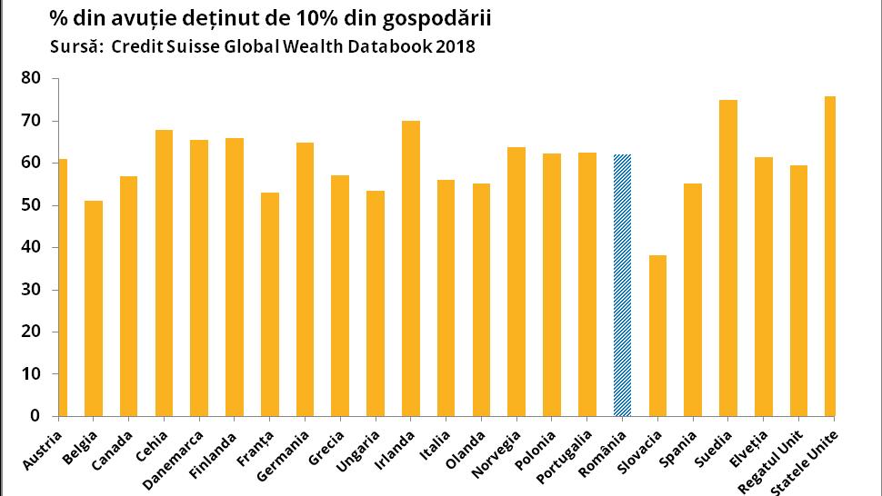 În 2018 a crescut inegalitatea economică și socială în Romania