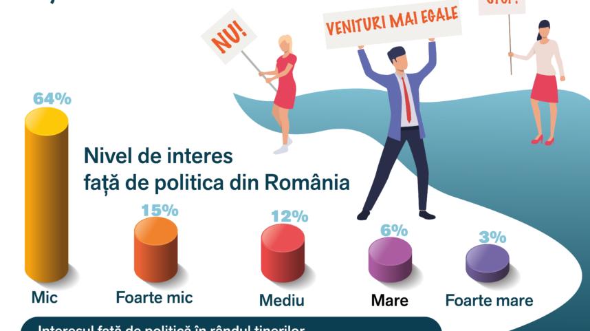 Infografic: Existența unor mesaje politice de stânga ar mări interesul tinerilor față de politică