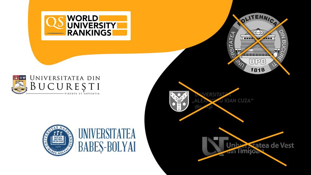De ce dispar universitățile românești din topul internațional QS. Anul trecut au fost 5, acum au mai rămas două