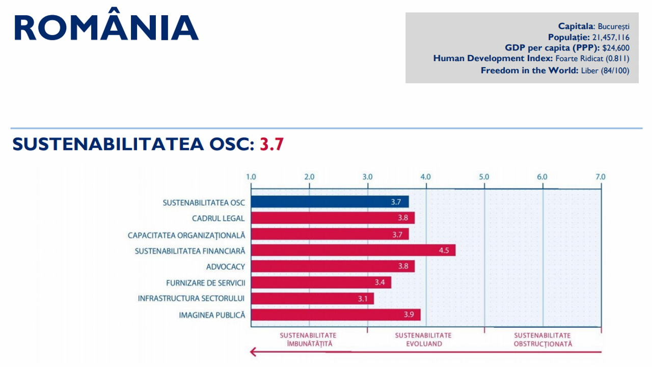 FDSC: Starea societății civile a revenit în 2018 la un scor similar cu cel din anul 2004, de la finele guvernării Adrian Năstase