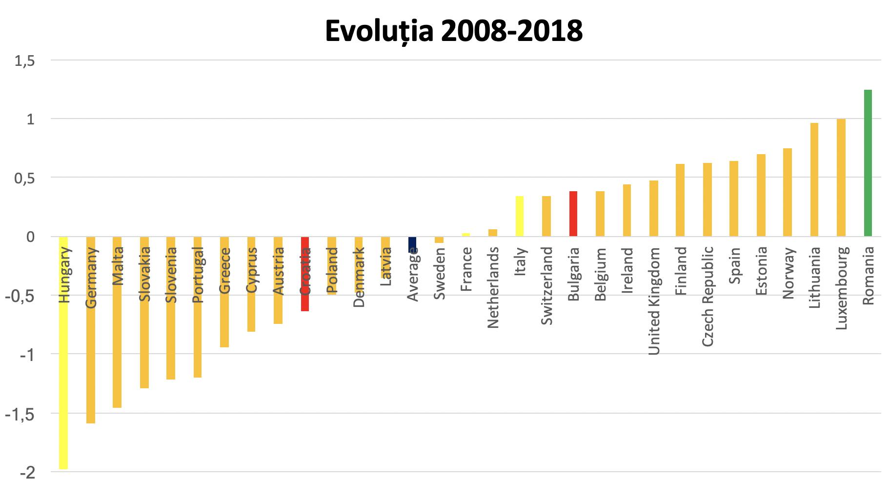Comisia Europeană a confundat România cu Bulgaria la MCV! Avem dovada