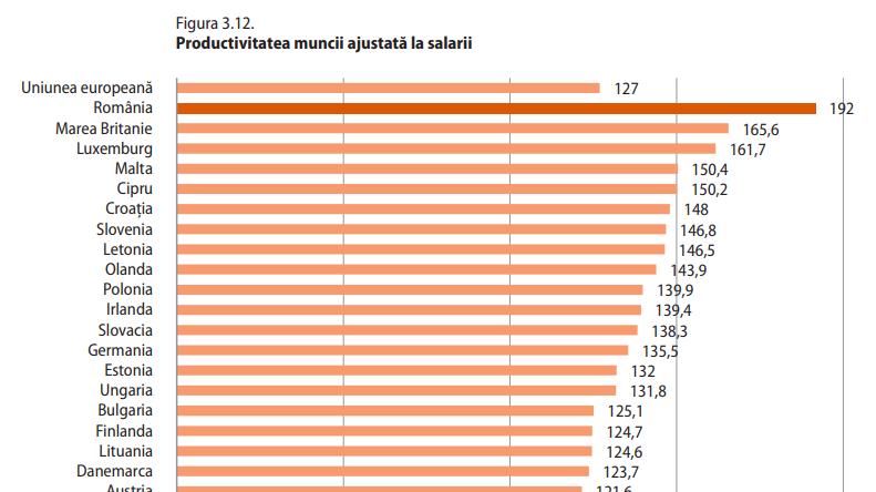 Salariații din România au cea mai mare productivitate raportată la salarii din UE (studiu FES despre sectorul de comerț)