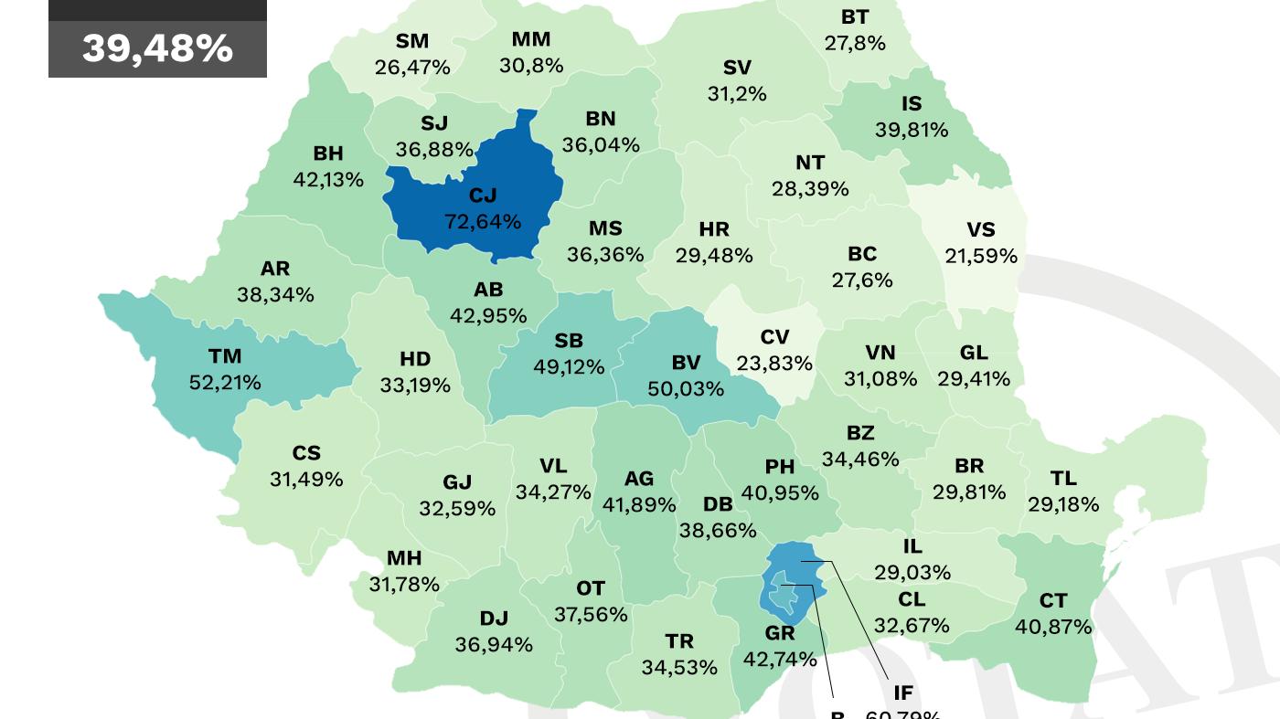 Stop fake news! Cifrele și graficele care demonstrează că tinerii din România au ieșit la vot